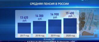 Средняя пенсия в России вырастет до 17,4 тысячи рублей