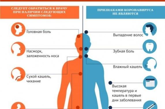 Выявлен общий симптом у 90% пациентов с коронавирусом
